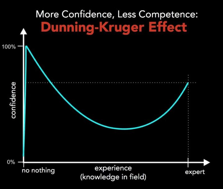 DK Effect